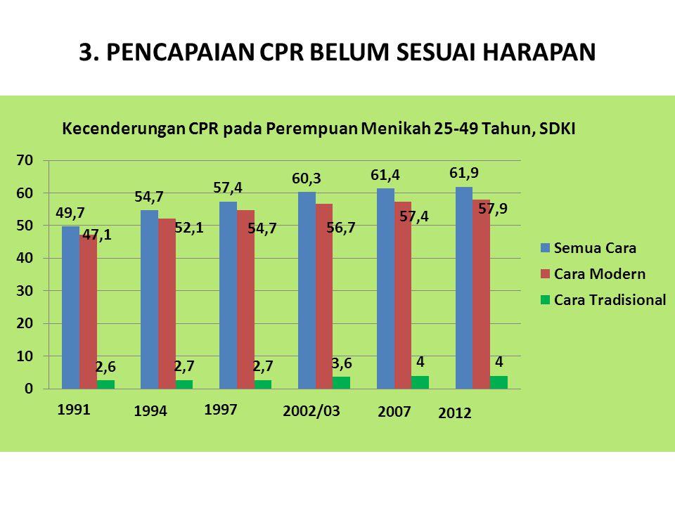 3. PENCAPAIAN CPR BELUM SESUAI HARAPAN Sumber: Survey Demografi dan Kesehatan Indonesia 1992,1995, 1998,2003, 2012