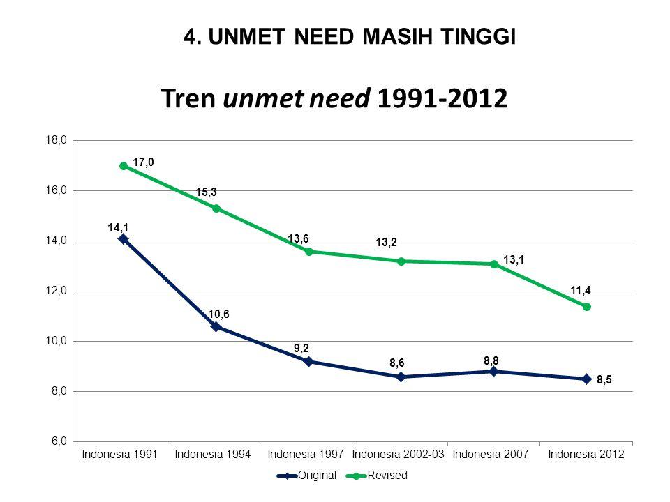 Persentase Unmet Need Menurut Provinsi, Indonesia 2012