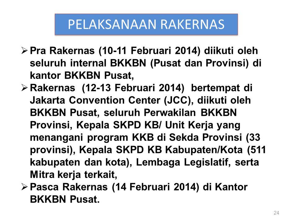 24 PELAKSANAAN RAKERNAS  Pra Rakernas (10-11 Februari 2014) diikuti oleh seluruh internal BKKBN (Pusat dan Provinsi) di kantor BKKBN Pusat,  Rakernas (12-13 Februari 2014) bertempat di Jakarta Convention Center (JCC), diikuti oleh BKKBN Pusat, seluruh Perwakilan BKKBN Provinsi, Kepala SKPD KB/ Unit Kerja yang menangani program KKB di Sekda Provinsi (33 provinsi), Kepala SKPD KB Kabupaten/Kota (511 kabupaten dan kota), Lembaga Legislatif, serta Mitra kerja terkait,  Pasca Rakernas (14 Februari 2014) di Kantor BKKBN Pusat.