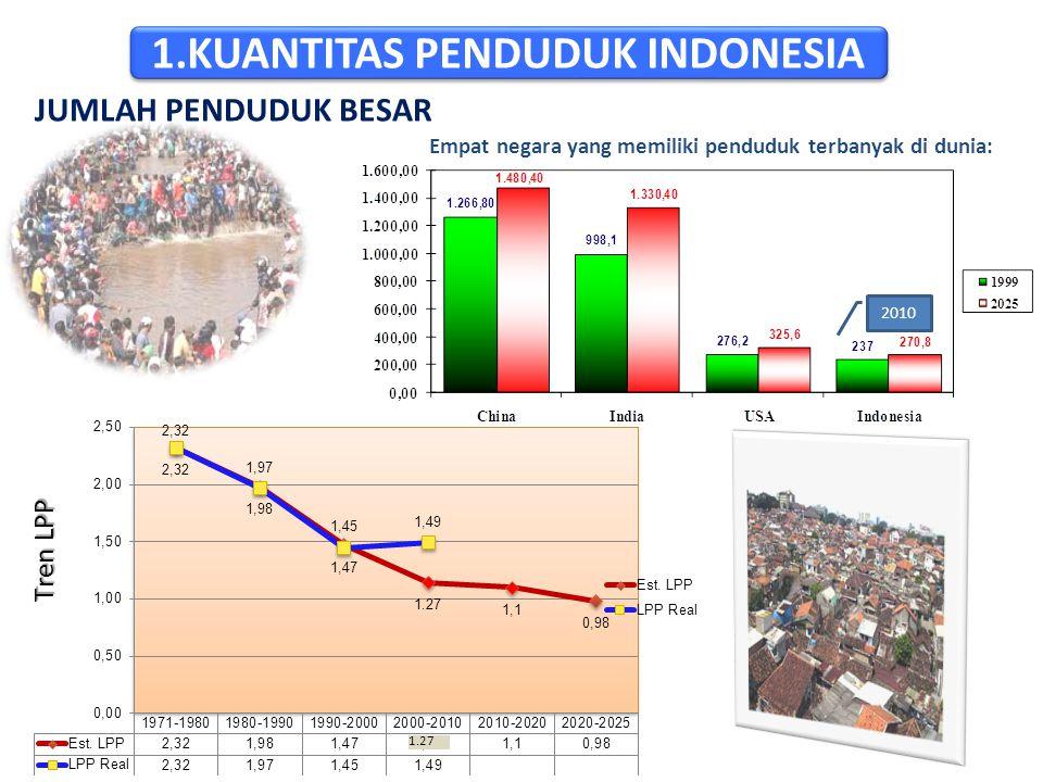 JUMLAH PENDUDUK BESAR Empat negara yang memiliki penduduk terbanyak di dunia: 2010 Tren LPP 1.27 1.KUANTITAS PENDUDUK INDONESIA