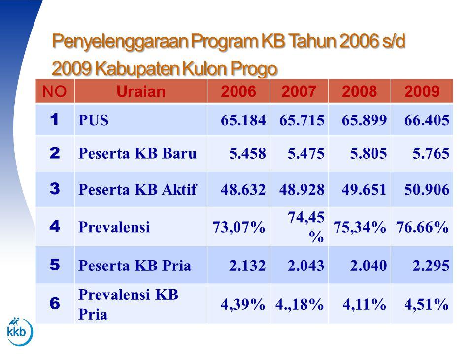 Penyelenggaraan Program KB Tahun 2006 s/d 2009 Kabupaten Kulon Progo NO Uraian2006200720082009 1 PUS65.18465.71565.89966.405 2 Peserta KB Baru5.4585.4