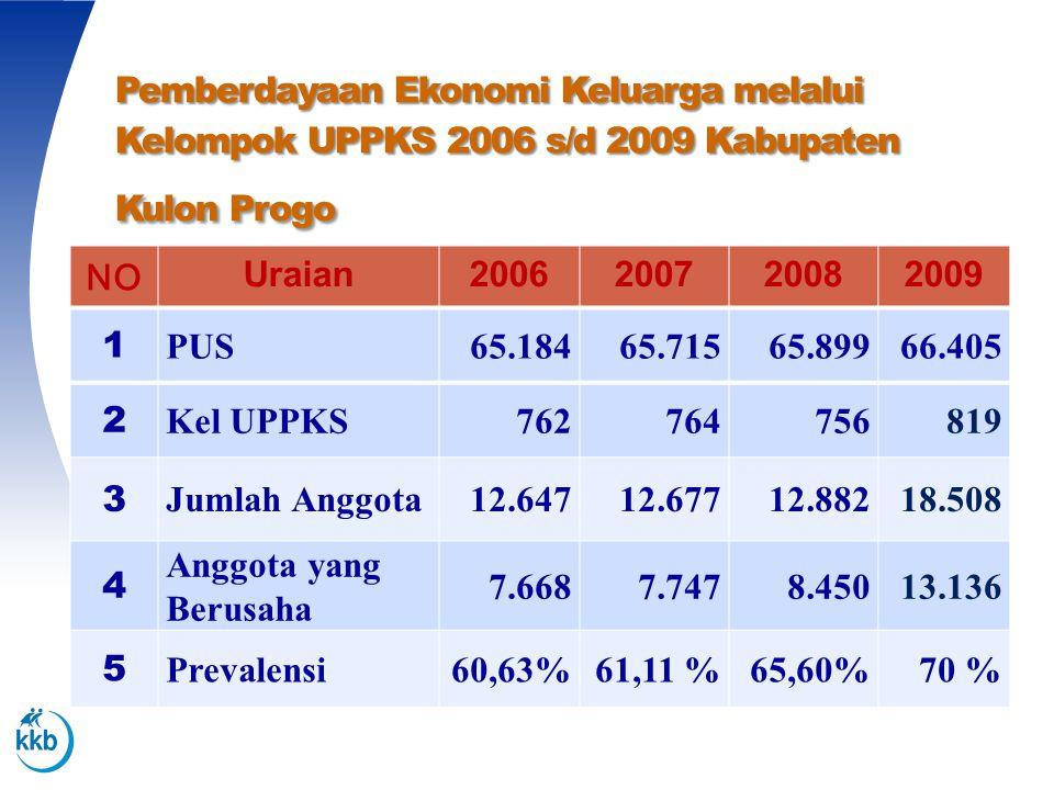 Pemberdayaan Ekonomi Keluarga melalui Kelompok UPPKS 2006 s/d 2009 Kabupaten Kulon Progo NO Uraian2006200720082009 1 PUS65.18465.71565.89966.405 2 Kel