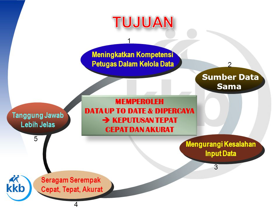 Meningkatkan Kompetensi Petugas Dalam Kelola Data Sumber Data Sama Mengurangi Kesalahan Input Data Seragam Serempak Cepat, Tepat, Akurat Tanggung Jawa