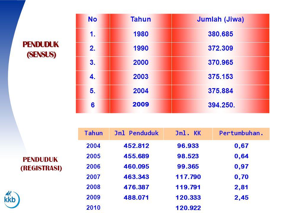 PENDUDUK (SENSUS) TahunJml PendudukJml. KKPertumbuhan. 2004 2005 2006 2007 2008 2009 2010 452.812 455.689 460.095 463.343 476.387 488.071 96.933 98.52