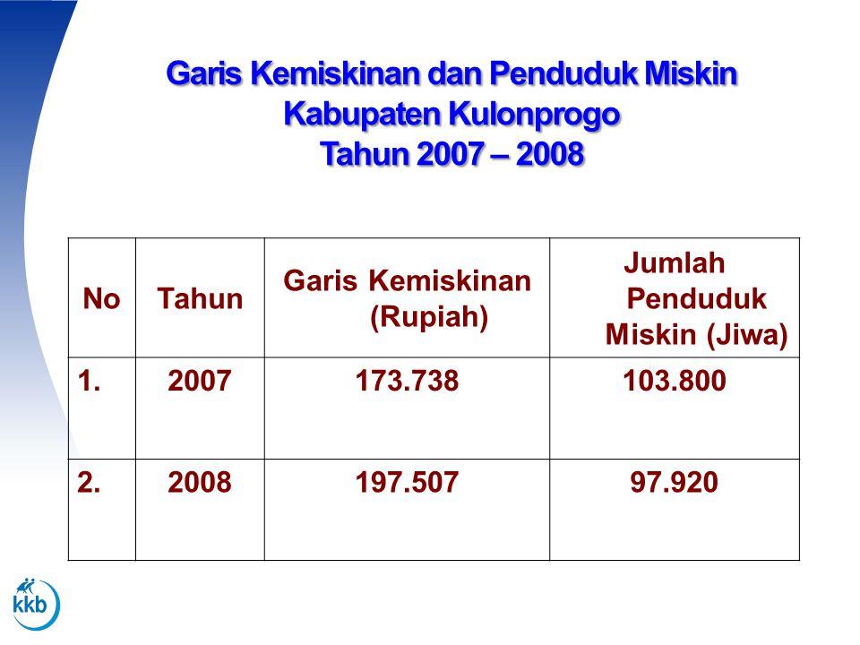 Garis Kemiskinan dan Penduduk Miskin Kabupaten Kulonprogo Tahun 2007 – 2008 NoTahun Garis Kemiskinan (Rupiah) Jumlah Penduduk Miskin (Jiwa) 1.2007173.
