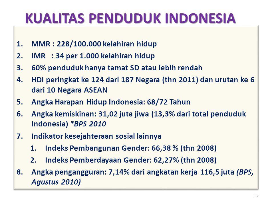 KUALITAS PENDUDUK INDONESIA 12 1.MMR : 228/100.000 kelahiran hidup 2.IMR : 34 per 1.000 kelahiran hidup 3.60% penduduk hanya tamat SD atau lebih rendah 4.HDI peringkat ke 124 dari 187 Negara (thn 2011) dan urutan ke 6 dari 10 Negara ASEAN 5.Angka Harapan Hidup Indonesia: 68/72 Tahun 6.Angka kemiskinan: 31,02 juta jiwa (13,3% dari total penduduk Indonesia) *BPS 2010 7.Indikator kesejahteraan sosial lainnya 1.Indeks Pembangunan Gender: 66,38 % (thn 2008) 2.Indeks Pemberdayaan Gender: 62,27% (thn 2008) 8.Angka pengangguran: 7,14% dari angkatan kerja 116,5 juta (BPS, Agustus 2010) 1.MMR : 228/100.000 kelahiran hidup 2.IMR : 34 per 1.000 kelahiran hidup 3.60% penduduk hanya tamat SD atau lebih rendah 4.HDI peringkat ke 124 dari 187 Negara (thn 2011) dan urutan ke 6 dari 10 Negara ASEAN 5.Angka Harapan Hidup Indonesia: 68/72 Tahun 6.Angka kemiskinan: 31,02 juta jiwa (13,3% dari total penduduk Indonesia) *BPS 2010 7.Indikator kesejahteraan sosial lainnya 1.Indeks Pembangunan Gender: 66,38 % (thn 2008) 2.Indeks Pemberdayaan Gender: 62,27% (thn 2008) 8.Angka pengangguran: 7,14% dari angkatan kerja 116,5 juta (BPS, Agustus 2010)