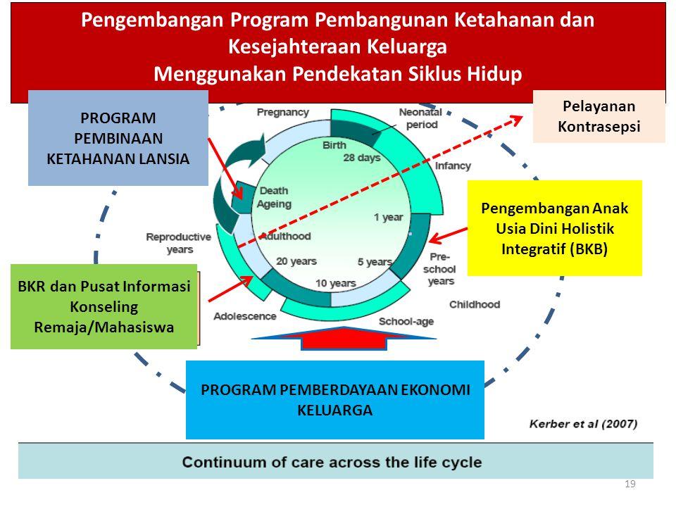19 BKR dan Pusat Informasi Konseling Remaja/Mahasiswa Pengembangan Program Pembangunan Ketahanan dan Kesejahteraan Keluarga Menggunakan Pendekatan Siklus Hidup PROGRAM PEMBERDAYAAN EKONOMI KELUARGA Pengembangan Anak Usia Dini Holistik Integratif (BKB) PROGRAM PEMBINAAN KETAHANAN LANSIA Pelayanan Kontrasepsi