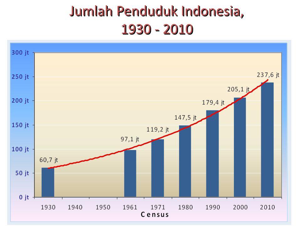 Jumlah Penduduk Indonesia, 1930 - 2010