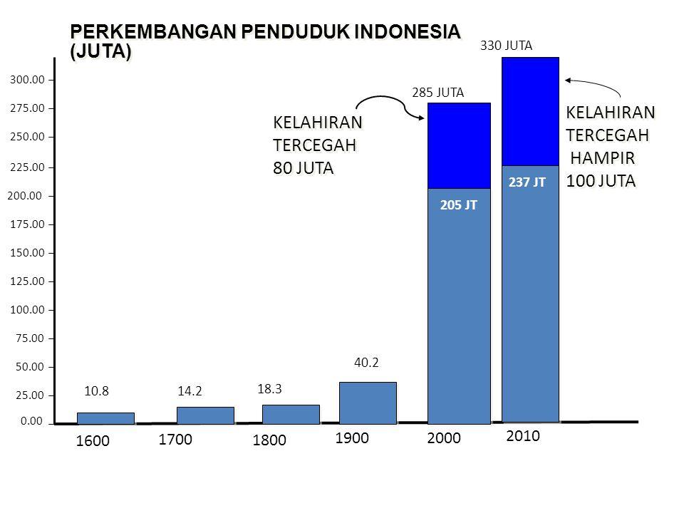 Tren LPP PENDUDUK INDONESIA TERUS MENINGKAT 4