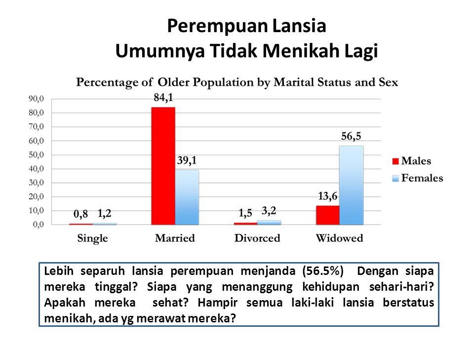Perempuan Lansia Umumnya Tidak Menikah Lagi Lebih separuh lansia perempuan menjanda (56.5%) Dengan siapa mereka tinggal.