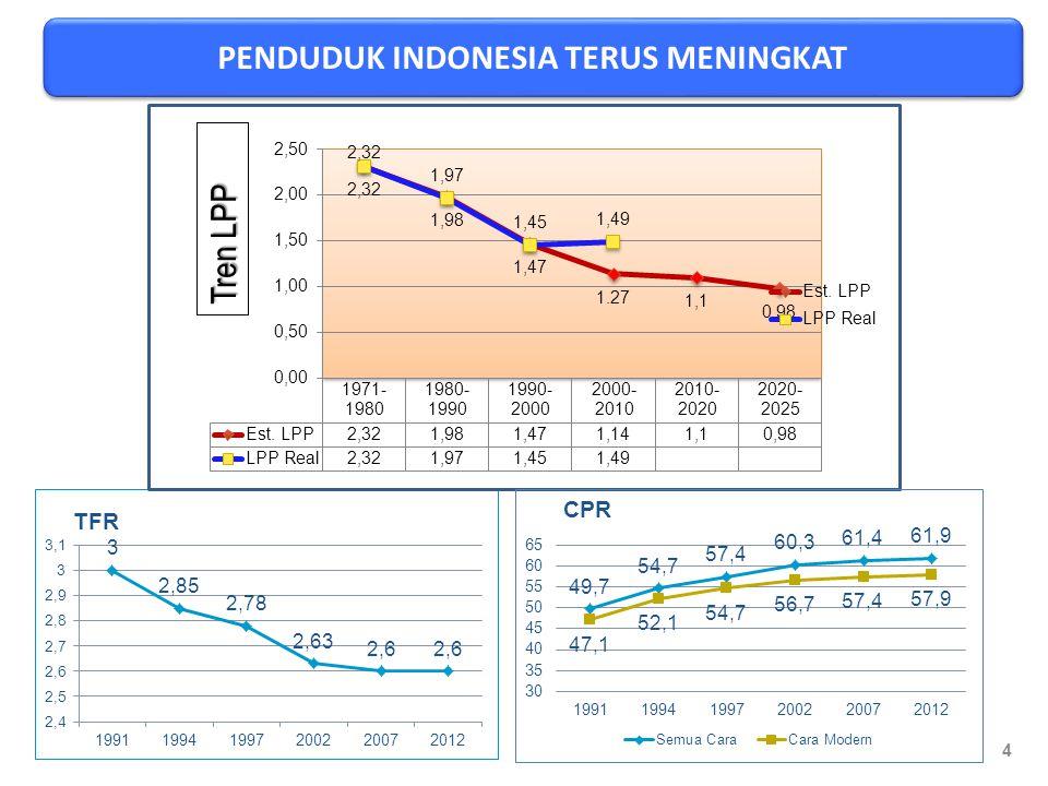Dengan asumsi TFR 2,1 dicapai di tahun 2025  hingga tahun 2035 penduduk Indonesia masih terus bertambah; Penduduk tanpa pertumbuhan dicapai bila CDR mendekati CBR  tahun 2035 CBR: 13.9 dan CDR: 7,8; Perbedaan kondisi (parameter kependudukan) penduduk antar provinsi, berakibat Bonus Demografi tidak terjadi pada periode yang sama  beberapa provinsi sudah memasuki periode tersebut.