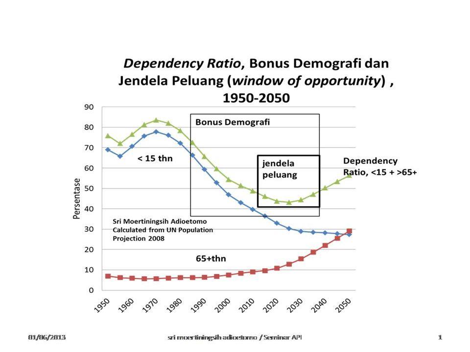 Bonus Demografi Landasan Pertumbuhan Ekonomi---KKSBS  Suplai tenaga kerja yang besar meningkatkan pendapatan per kapita apabila mendapat kesempatan kerja yang produktif;  Peranan perempuan: jumlah anak sedikit memungkinkan perempuan memasuki pasar kerja, membantu peningkatan pendapatan;  Tabungan masyarakat yang besar dan diinvestasikan secara produktif;  Suplai tenaga kerja yang besar meningkatkan pendapatan per kapita apabila mendapat kesempatan kerja yang produktif;  Peranan perempuan: jumlah anak sedikit memungkinkan perempuan memasuki pasar kerja, membantu peningkatan pendapatan;  Tabungan masyarakat yang besar dan diinvestasikan secara produktif;