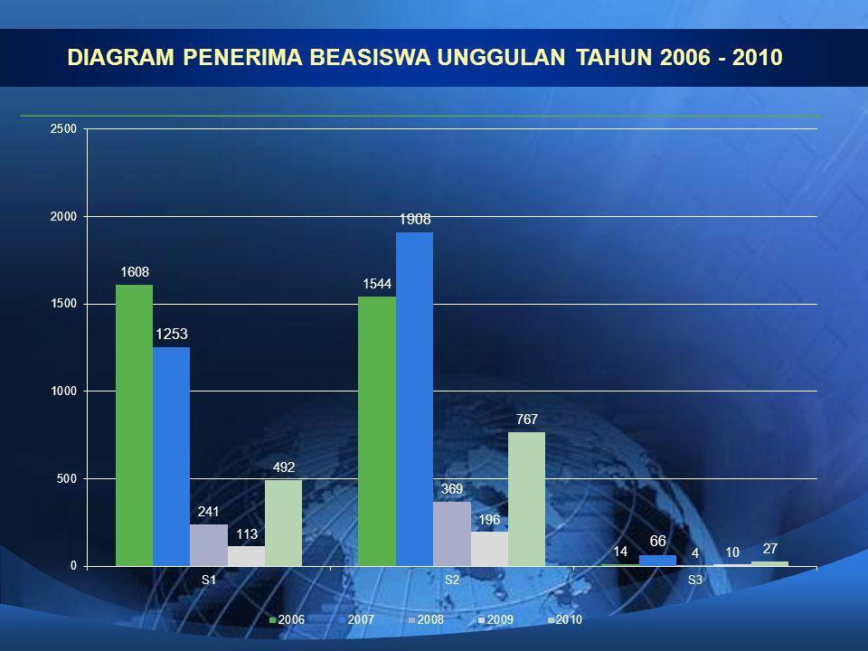 DIAGRAM PENERIMA BEASISWA UNGGULAN TAHUN 2006 - 2010
