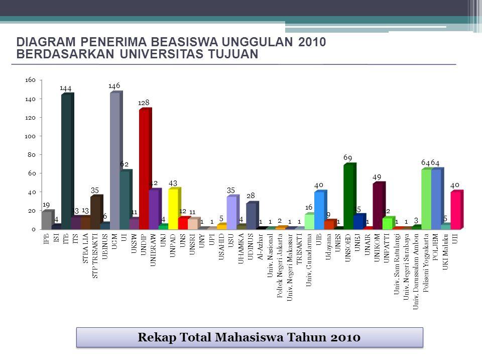 DIAGRAM PENERIMA BEASISWA UNGGULAN 2010 BERDASARKAN UNIVERSITAS TUJUAN Rekap Total Mahasiswa Tahun 2010