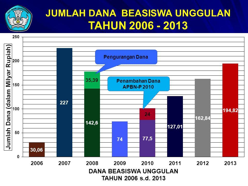 JUMLAH DANA BEASISWA UNGGULAN TAHUN 2006 - 2013