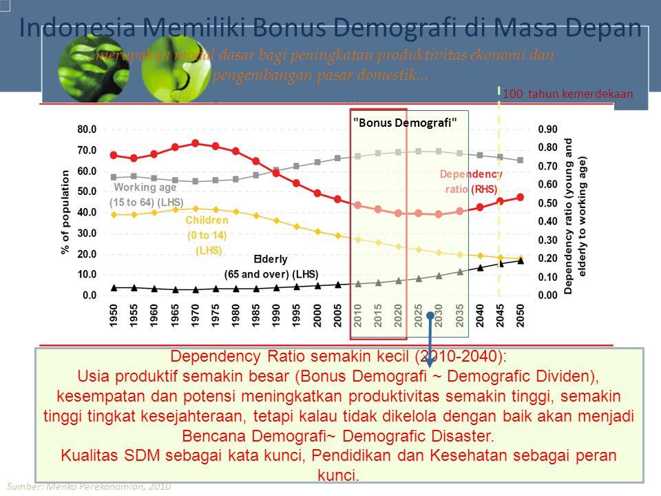 ..merupakan modal dasar bagi peningkatan produktivitas ekonomi dan pengembangan pasar domestik... Sumber: Menko Perekonomian, 2010 Indonesia Memiliki