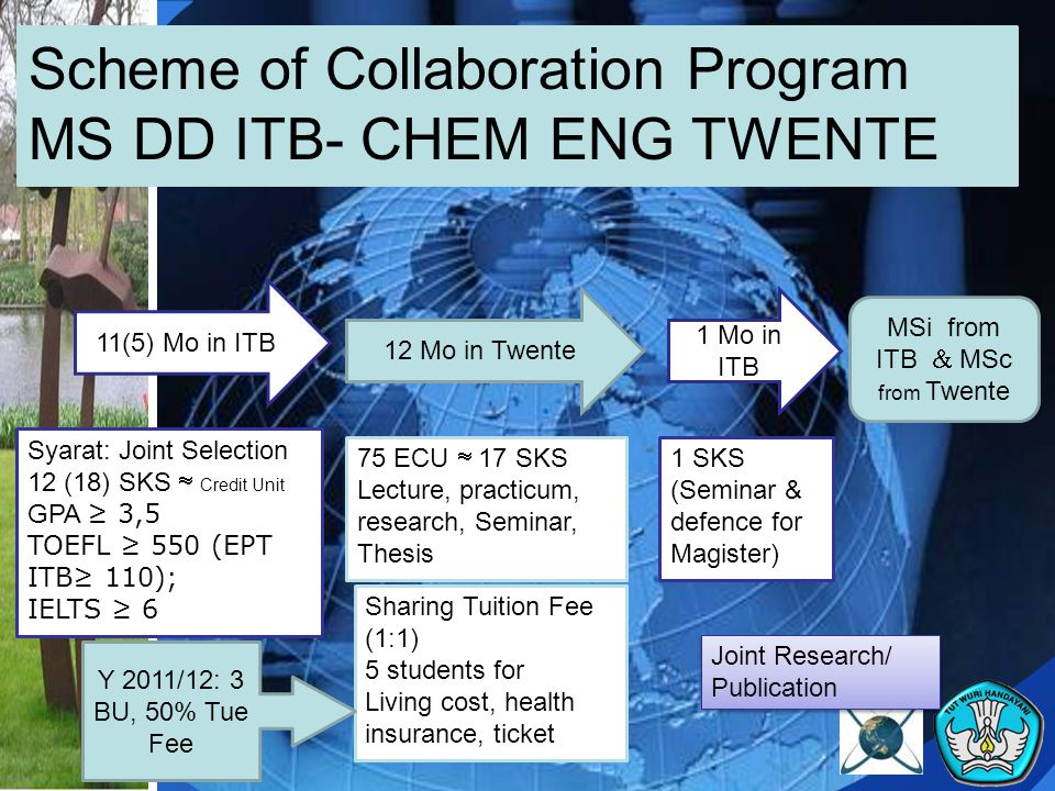 Scheme of Collaboration Program MS DD ITB- CHEM ENG TWENTE 11(5) Mo in ITB 12 Mo in Twente 1 Mo in ITB Syarat: Joint Selection 12 (18) SKS  Credit Unit GPA ≥ 3,5 TOEFL ≥ 550 (EPT ITB≥ 110); IELTS ≥ 6 75 ECU  17 SKS Lecture, practicum, research, Seminar, Thesis 1 SKS (Seminar & defence for Magister) MSi from ITB  MSc from Twente Sharing Tuition Fee (1:1) 5 students for Living cost, health insurance, ticket Joint Research/ Publication Y 2011/12: 3 BU, 50% Tue Fee