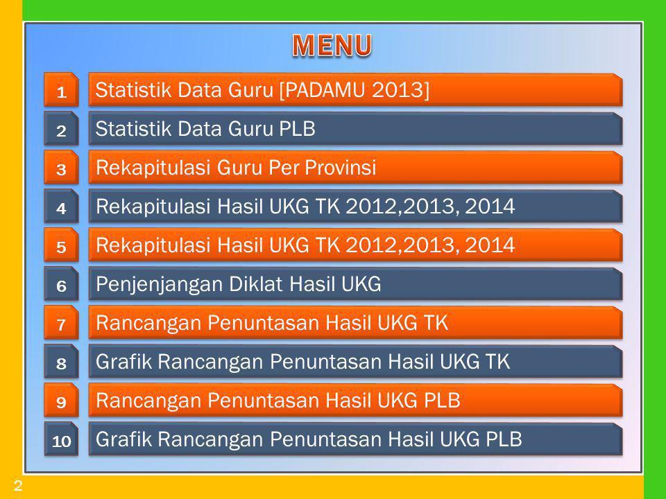 2 1 1 Statistik Data Guru [PADAMU 2013] 2 2 Statistik Data Guru PLB 3 3 Rekapitulasi Guru Per Provinsi 4 4 Rekapitulasi Hasil UKG TK 2012,2013, 2014 5