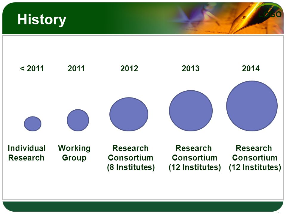 LOGO History Individual Research Working Group Research Consortium (8 Institutes) Research Consortium (12 Institutes) < 2011201120122013 Research Consortium (12 Institutes) 2014