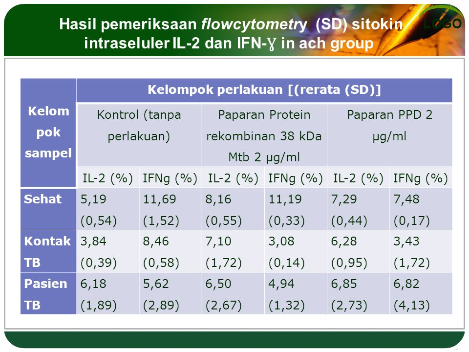 LOGO Kelom pok sampel Kelompok perlakuan [(rerata (SD)] Kontrol (tanpa perlakuan) Paparan Protein rekombinan 38 kDa Mtb 2 µg/ml Paparan PPD 2 µg/ml IL-2 (%)IFNg (%)IL-2 (%)IFNg (%)IL-2 (%)IFNg (%) Sehat 5,19 (0,54) 11,69 (1,52) 8,16 (0,55) 11,19 (0,33) 7,29 (0,44) 7,48 (0,17) Kontak TB 3,84 (0,39) 8,46 (0,58) 7,10 (1,72) 3,08 (0,14) 6,28 (0,95) 3,43 (1,72) Pasien TB 6,18 (1,89) 5,62 (2,89) 6,50 (2,67) 4,94 (1,32) 6,85 (2,73) 6,82 (4,13) Hasil pemeriksaan flowcytometry (SD) sitokin intraseluler IL-2 dan IFN- Ɣ in ach group