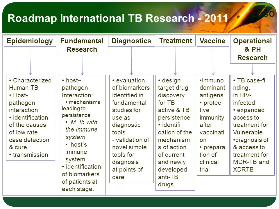 LOGO Roadmap International TB Research - 2011 EpidemiologyFundamental Research DiagnosticsOperational & PH Research Vaccine Treatment Characterized Human TB Host- pathogen interaction identification of the causes of low rate case detection & cure transmission host– pathogen Interaction: mechanisms leading to persistence M.