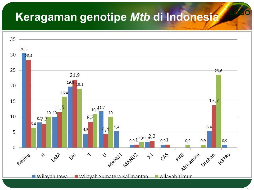 LOGO Keragaman genotipe Mtb di Indonesia
