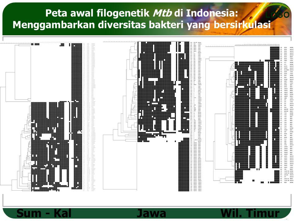 LOGO Peta awal filogenetik Mtb di Indonesia: Menggambarkan diversitas bakteri yang bersirkulasi Sum - KalJawaWil.