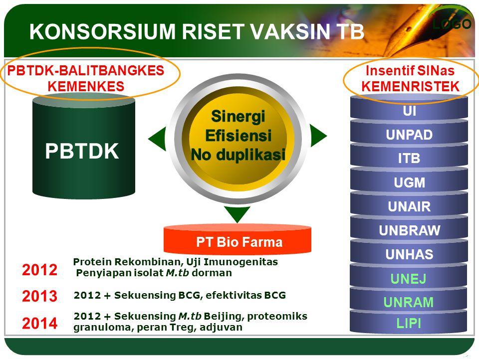 LOGO KONSORSIUM RISET VAKSIN TB UNRAM UNEJ PBTDK UNHAS UNBRAW UNAIR UGM ITB UNPAD UI PBTDK-BALITBANGKES KEMENKES Insentif SINas KEMENRISTEK 2012 Protein Rekombinan, Uji Imunogenitas Penyiapan isolat M.tb dorman 2013 2014 2012 + Sekuensing BCG, efektivitas BCG 2012 + Sekuensing M.tb Beijing, proteomiks granuloma, peran Treg, adjuvan PT Bio Farma LIPI