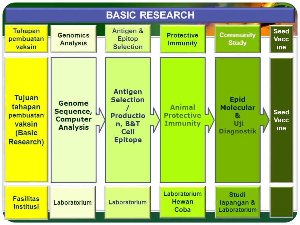 LOGO Genomics Analysis Antigen & Epitop Selection Protective Immunity Community Study Tahapan pembuatan vaksin Tujuan tahapan pembuatan vaksin (Basic