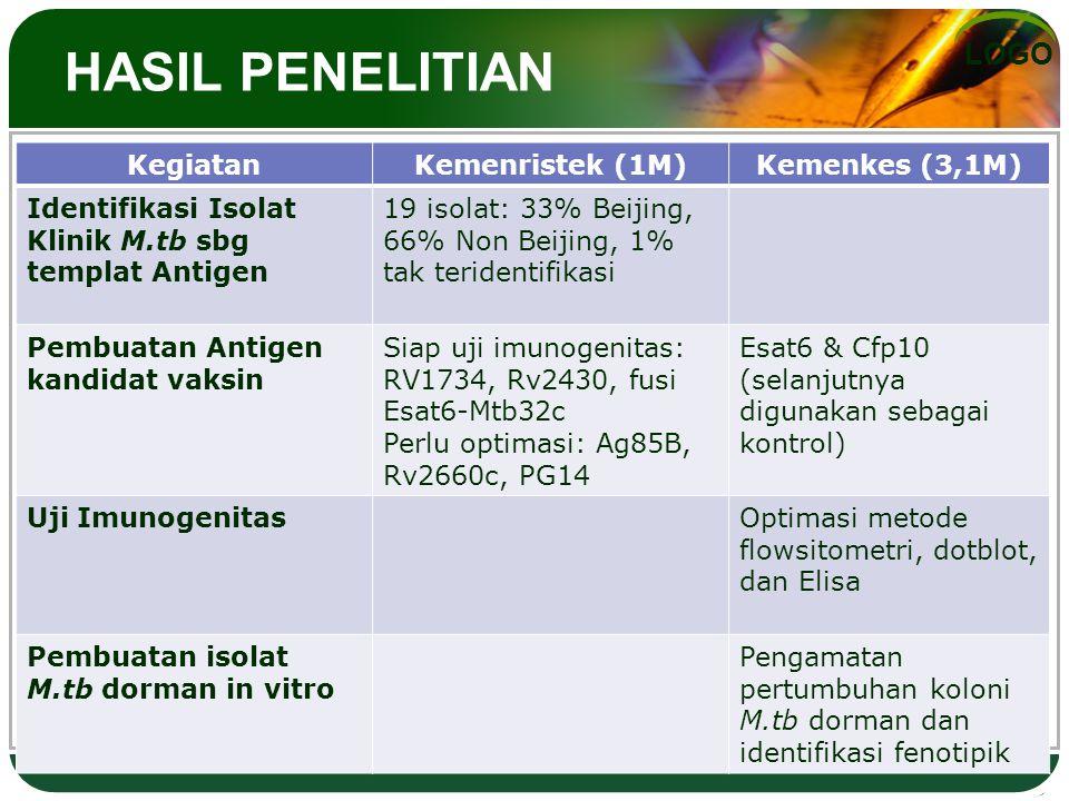 LOGO HASIL PENELITIAN KegiatanKemenristek (1M)Kemenkes (3,1M) Identifikasi Isolat Klinik M.tb sbg templat Antigen 19 isolat: 33% Beijing, 66% Non Beijing, 1% tak teridentifikasi Pembuatan Antigen kandidat vaksin Siap uji imunogenitas: RV1734, Rv2430, fusi Esat6-Mtb32c Perlu optimasi: Ag85B, Rv2660c, PG14 Esat6 & Cfp10 (selanjutnya digunakan sebagai kontrol) Uji ImunogenitasOptimasi metode flowsitometri, dotblot, dan Elisa Pembuatan isolat M.tb dorman in vitro Pengamatan pertumbuhan koloni M.tb dorman dan identifikasi fenotipik