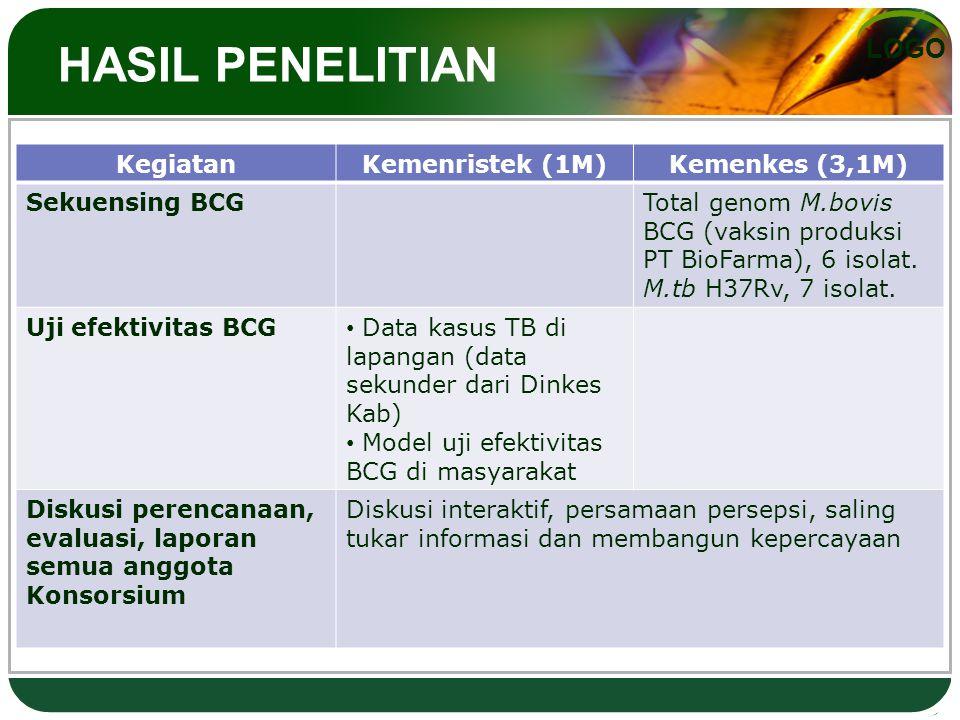 LOGO HASIL PENELITIAN KegiatanKemenristek (1M)Kemenkes (3,1M) Sekuensing BCGTotal genom M.bovis BCG (vaksin produksi PT BioFarma), 6 isolat. M.tb H37R