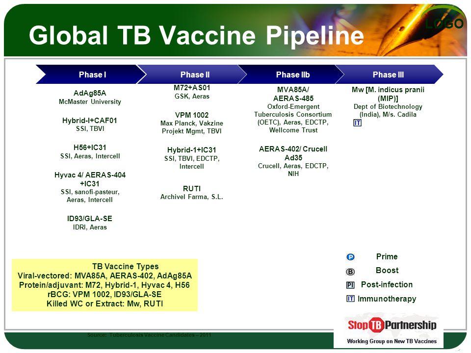 LOGO AdAg85A McMaster University Hybrid-I+CAF01 SSI, TBVI H56+IC31 SSI, Aeras, Intercell Hyvac 4/ AERAS-404 +IC31 SSI, sanofi-pasteur, Aeras, Intercell ID93/GLA-SE IDRI, Aeras M72+AS01 GSK, Aeras VPM 1002 Max Planck, Vakzine Projekt Mgmt, TBVI Hybrid-1+IC31 SSI, TBVI, EDCTP, Intercell RUTI Archivel Farma, S.L.