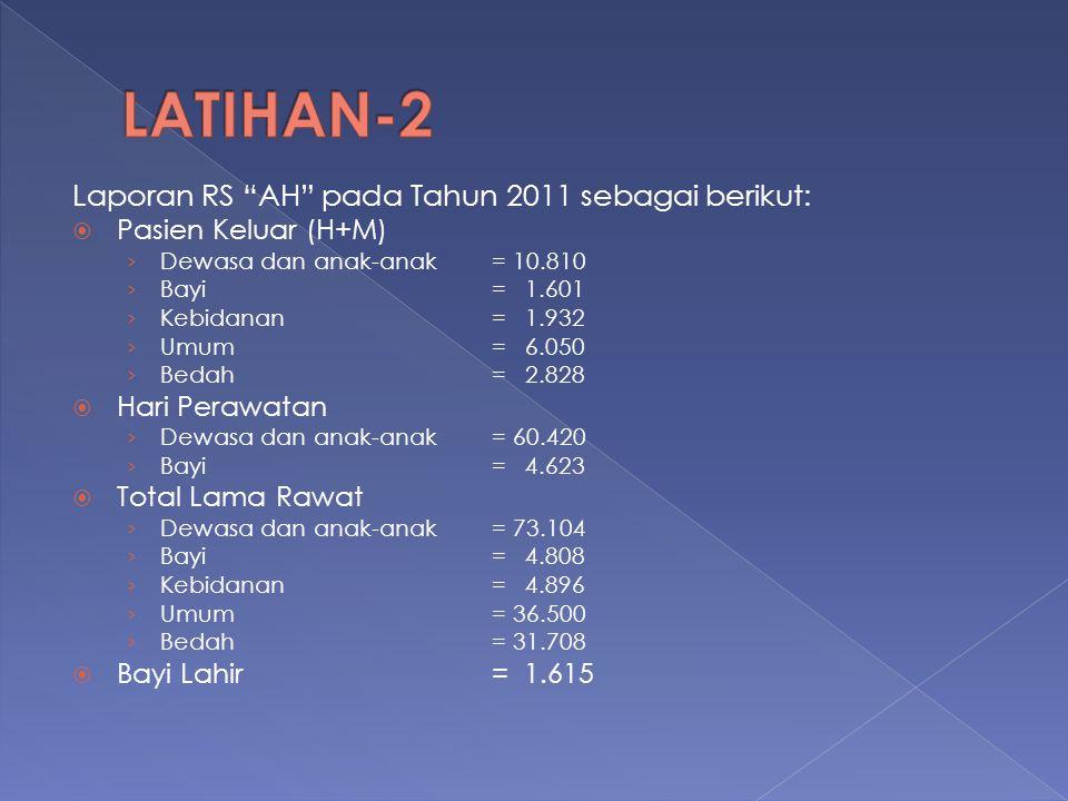 """Laporan RS """"AH"""" pada Tahun 2011 sebagai berikut:  Pasien Keluar (H+M) › Dewasa dan anak-anak= 10.810 › Bayi= 1.601 › Kebidanan= 1.932 › Umum= 6.050 ›"""