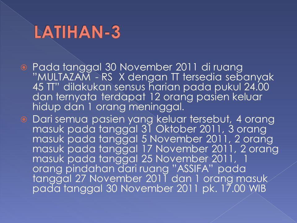 " Pada tanggal 30 November 2011 di ruang ""MULTAZAM - RS X dengan TT tersedia sebanyak 45 TT"" dilakukan sensus harian pada pukul 24.00 dan ternyata ter"
