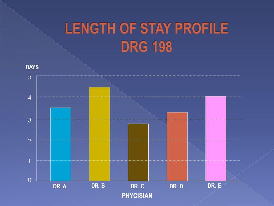 0 1 2 3 4 5 DR. A DR. B DR. CDR. D DR. E PHYCISIAN DAYS