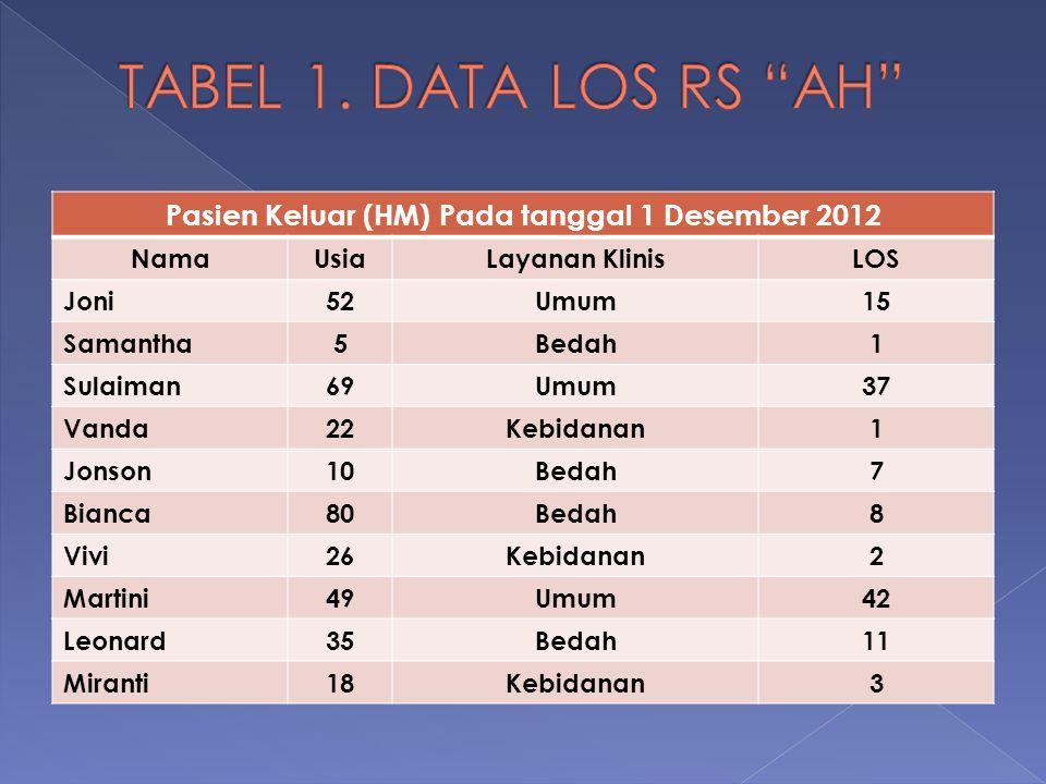 Pasien Keluar (HM) Pada tanggal 1 Desember 2012 NamaUsiaLayanan KlinisLOS Joni52Umum15 Samantha5Bedah1 Sulaiman69Umum37 Vanda22Kebidanan1 Jonson10Beda