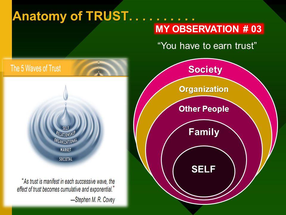 Diskusi Kelas.......Contoh-contoh Society Organization Other People Family SELF MY OBSERVATION # 04 You have to earn trust Contoh-contoh pada tingkat: 1.Masyarakat 2.Bank Indonesia 3.Unit kerja 4.Kelompok 5.Individu