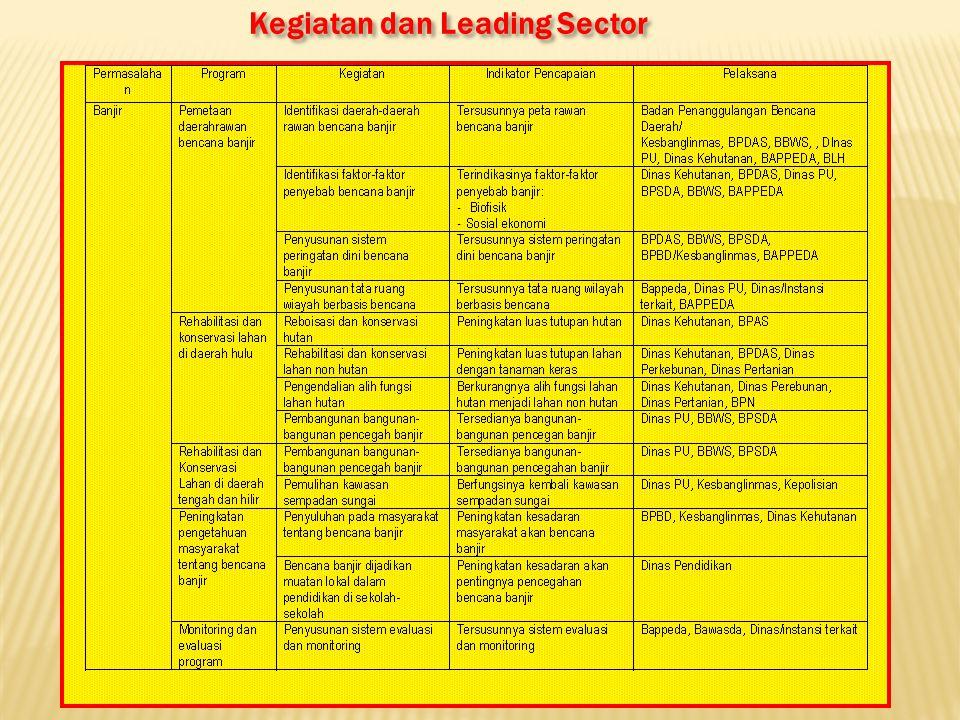 Kegiatan dan Leading Sector