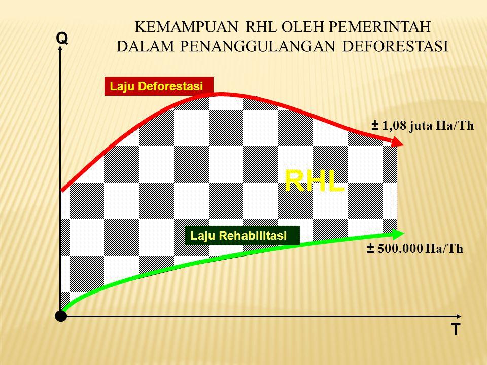 Q KEMAMPUAN RHL OLEH PEMERINTAH DALAM PENANGGULANGAN DEFORESTASI Laju Rehabilitasi Laju Deforestasi T ± 500.000 Ha/Th RHL ± 1,08 juta Ha/Th