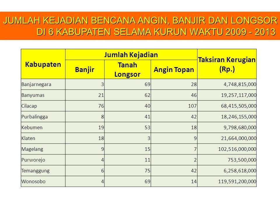 Kabupaten Jumlah Kejadian Taksiran Kerugian (Rp.) Banjir Tanah Longsor Angin Topan Banjarnegara369284,748,815,000 Banyumas21624619,257,117,000 Cilacap764010768,415,505,000 Purbalingga8414218,246,155,000 Kebumen1953189,798,680,000 Klaten183921,664,000,000 Magelang9157102,516,000,000 Purworejo4112753,500,000 Temanggung675426,258,618,000 Wonosobo46914119,591,200,000 JUMLAH KEJADIAN BENCANA ANGIN, BANJIR DAN LONGSOR DI 6 KABUPATEN SELAMA KURUN WAKTU 2009 - 2013