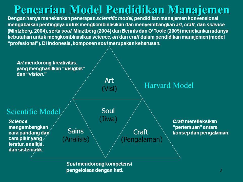 3 Pencarian Model Pendidikan Manajemen Art (Visi) Sains (Analisis) Soul (Jiwa) Craft (Pengalaman) Scientific Model Harvard Model Dengan hanya menekank