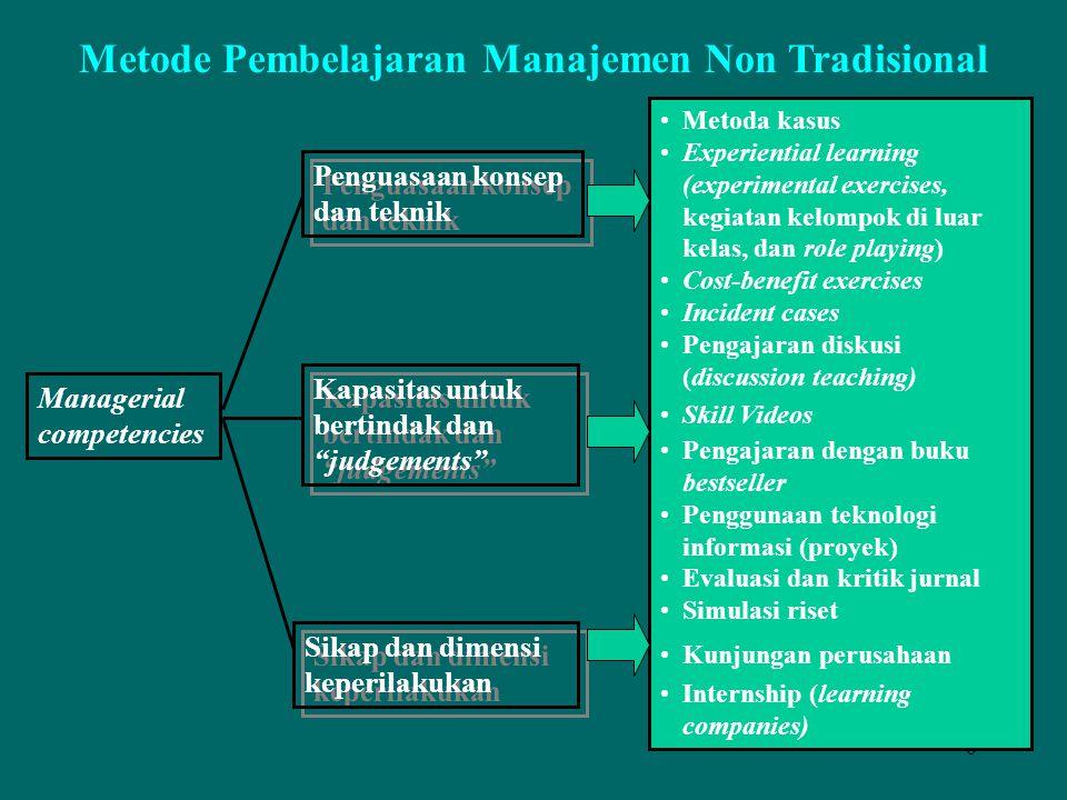 """6 Metode Pembelajaran Manajemen Non Tradisional Penguasaan konsep dan teknik Penguasaan konsep dan teknik Kapasitas untuk bertindak dan """"judgements"""" S"""