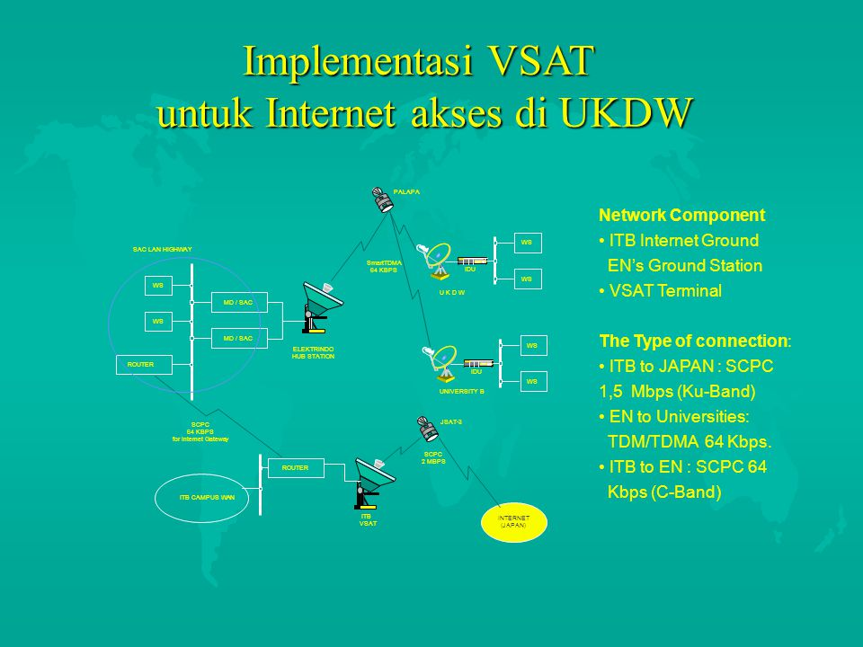 WS ROUTER MD / SAC WS IDU SmartCOM NEC WS IDU SmartCOM NEC SAC LAN HIGHWAY ITB VSAT ELEKTRINDO HUB STATION ROUTER SCPC 64 KBPS for Internet Gateway Sm