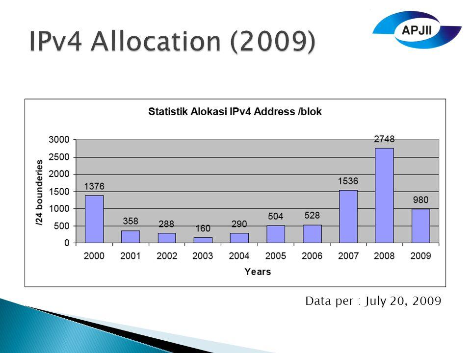 Data per : July 20, 2009