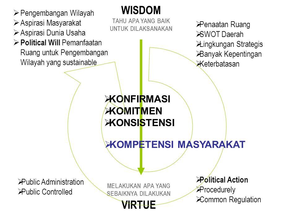 WISDOM TAHU APA YANG BAIK UNTUK DILAKSANAKAN MELAKUKAN APA YANG SEBAIKNYA DILAKUKAN VIRTUE  Penaatan Ruang  SWOT Daerah  Lingkungan Strategis  Banyak Kepentingan  Keterbatasan  Pengembangan Wilayah  Aspirasi Masyarakat  Aspirasi Dunia Usaha  Political Will Pemanfaatan Ruang untuk Pengembangan Wilayah yang sustainable  KONFIRMASI  KOMITMEN  KONSISTENSI  Political Action  Procedurely  Common Regulation  Public Administration  Public Controlled  KOMPETENSI MASYARAKAT