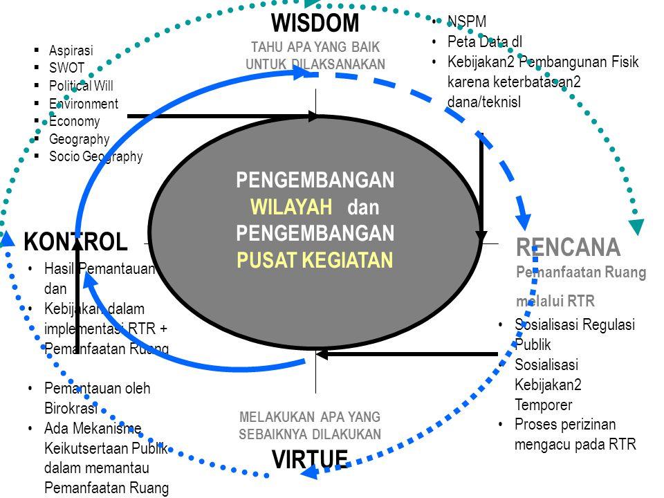 WISDOM TAHU APA YANG BAIK UNTUK DILAKSANAKAN MELAKUKAN APA YANG SEBAIKNYA DILAKUKAN VIRTUE RENCANA Pemanfaatan Ruang melalui RTR KONTROL PENGEMBANGAN WILAYAH dan PENGEMBANGAN PUSAT KEGIATAN  Aspirasi  SWOT  Political Will  Environment  Economy  Geography  Socio Geography NSPM Peta Data dl Kebijakan2 Pembangunan Fisik karena keterbatasan2 dana/teknisl Sosialisasi Regulasi Publik Sosialisasi Kebijakan2 Temporer Proses perizinan mengacu pada RTR Hasil Pemantauan dan Kebijakan dalam implementasi RTR + Pemanfaatan Ruang Pemantauan oleh Birokrasi Ada Mekanisme Keikutsertaan Publik dalam memantau Pemanfaatan Ruang