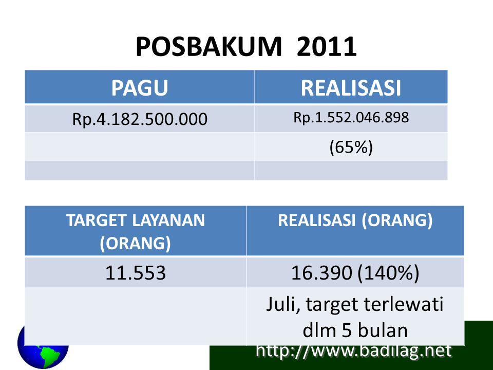 http://www.badilag.net POSBAKUM 2011 PAGUREALISASI Rp.4.182.500.000 Rp.1.552.046.898 (65%) TARGET LAYANAN (ORANG) REALISASI (ORANG) 11.55316.390 (140%) Juli, target terlewati dlm 5 bulan