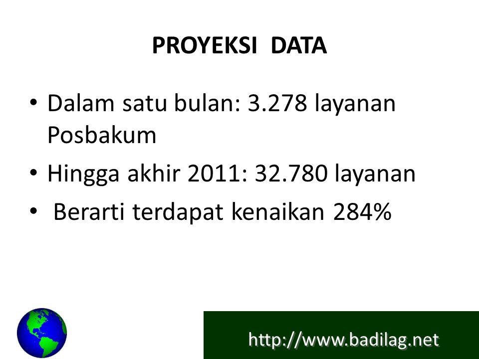 http://www.badilag.net PROYEKSI DATA Dalam satu bulan: 3.278 layanan Posbakum Hingga akhir 2011: 32.780 layanan Berarti terdapat kenaikan 284%