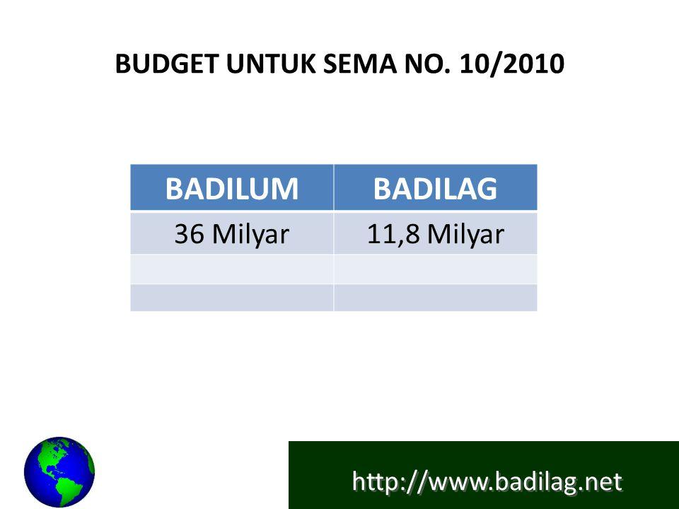 http://www.badilag.net BUDGET UNTUK SEMA NO. 10/2010 BADILUMBADILAG 36 Milyar11,8 Milyar