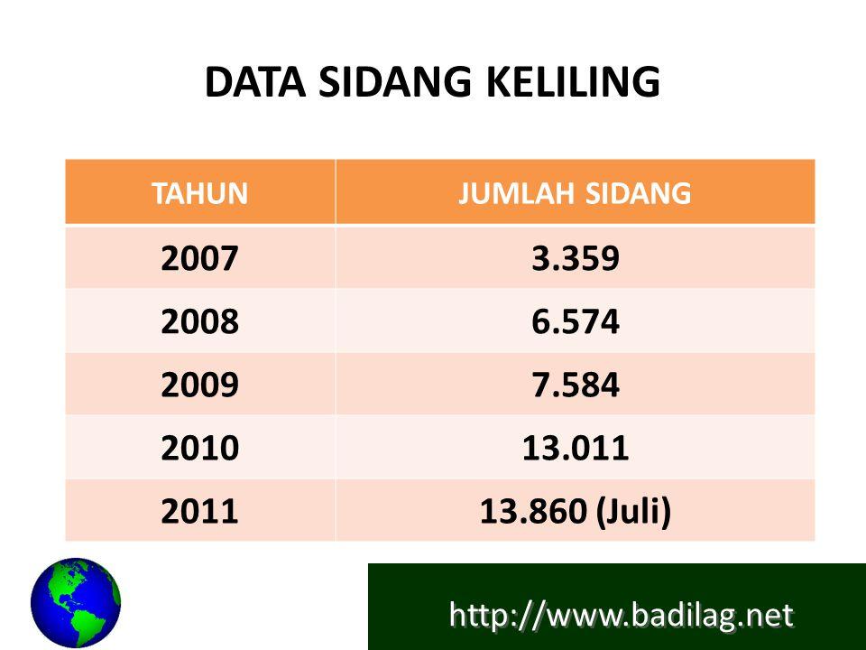 http://www.badilag.net DATA SIDANG KELILING TAHUNJUMLAH SIDANG 20073.359 20086.574 20097.584 201013.011 201113.860 (Juli)